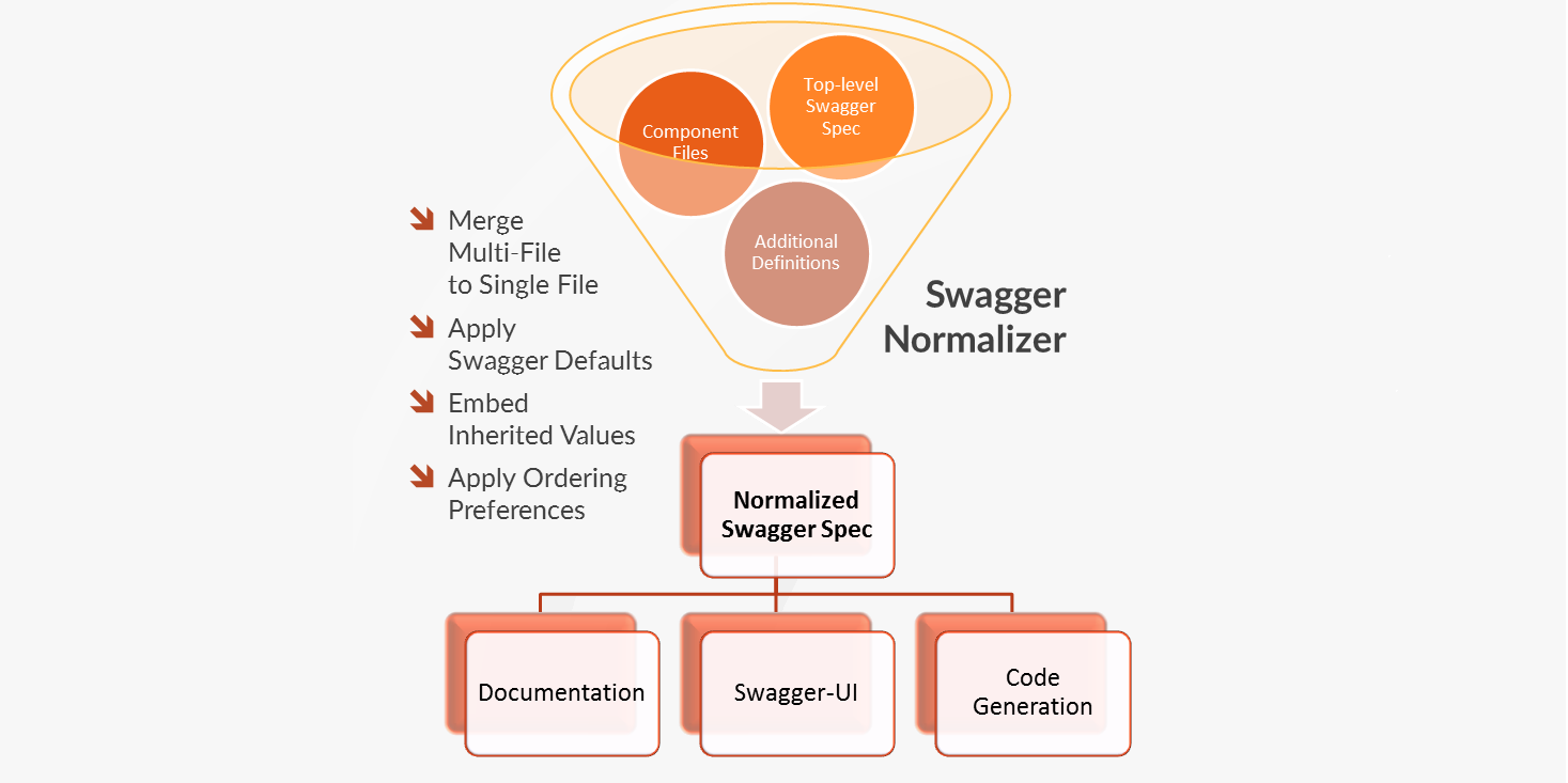 Swagger-Normalizer wider.png