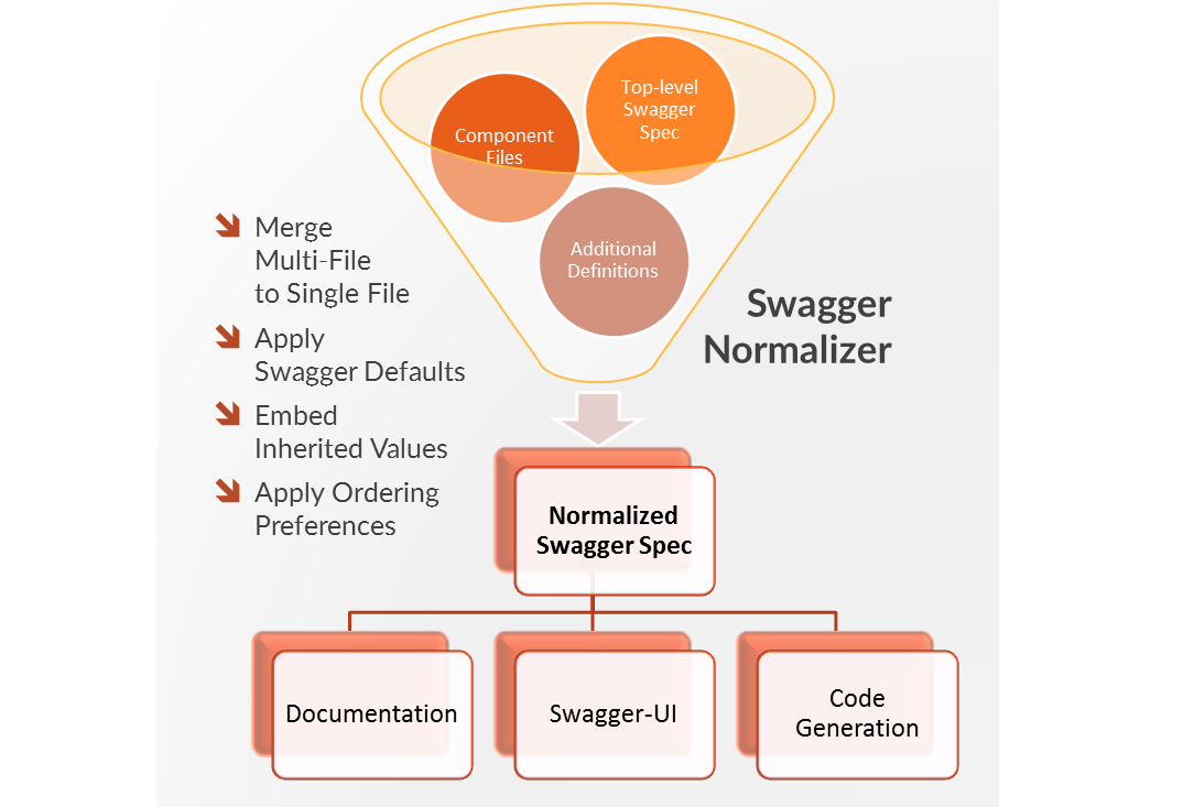 Swagger-Normalizer.png