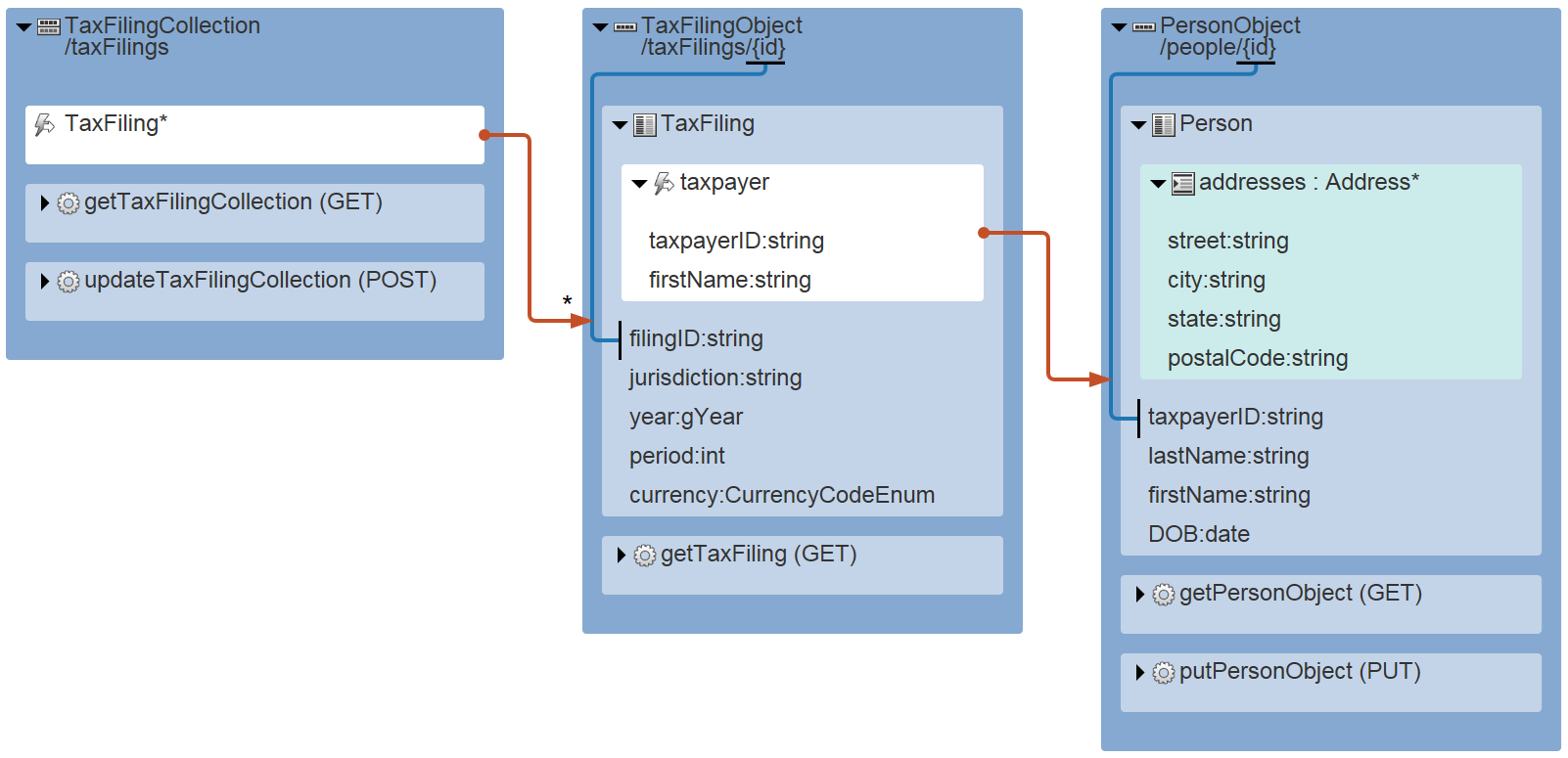 REST API Diagram with Hyperlinks, generated by RepreZen API Studio