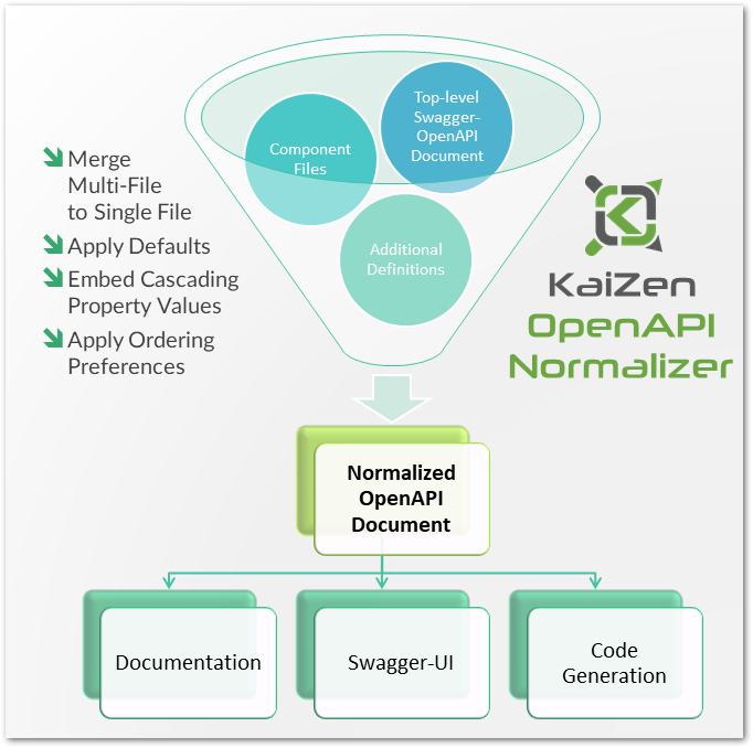 Normalizer Infographic (shadow)
