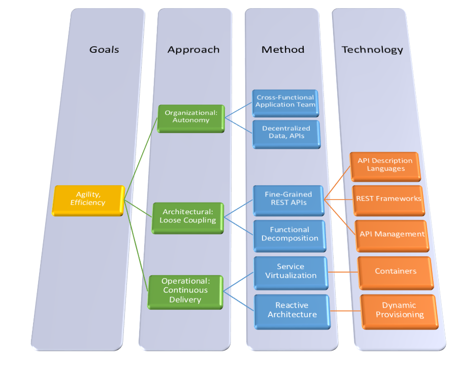 Microservices_Derivation_Graph